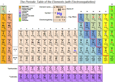 Electronegativity Chart on Number Of Electrons Chart