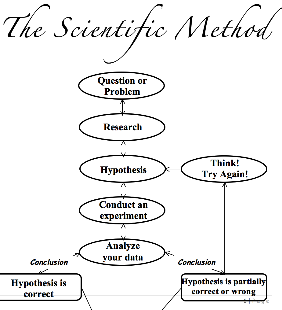 Download Scientific Method Worksheet | Kids wikiDownload