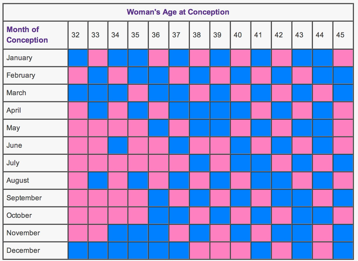 Download Chinese Gender Predictor Charts wikiDownload